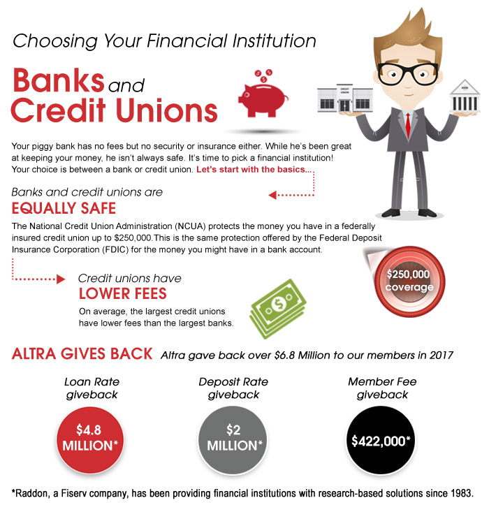 Learn The Benefits Of Choosing Altra Federal Credit Union