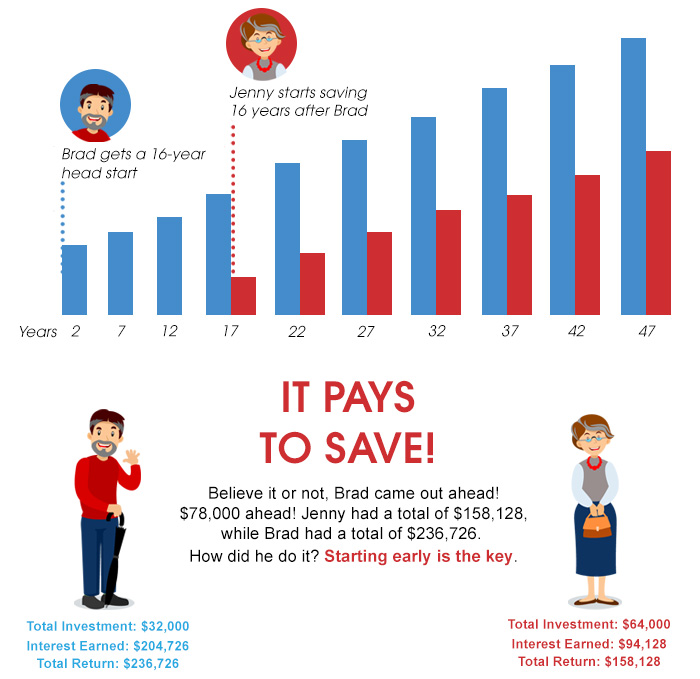 Image result for compound interest difference in starting early